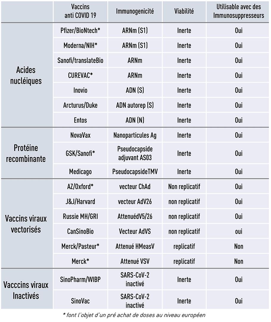 Table résumée des vaccins contre le COVID-19