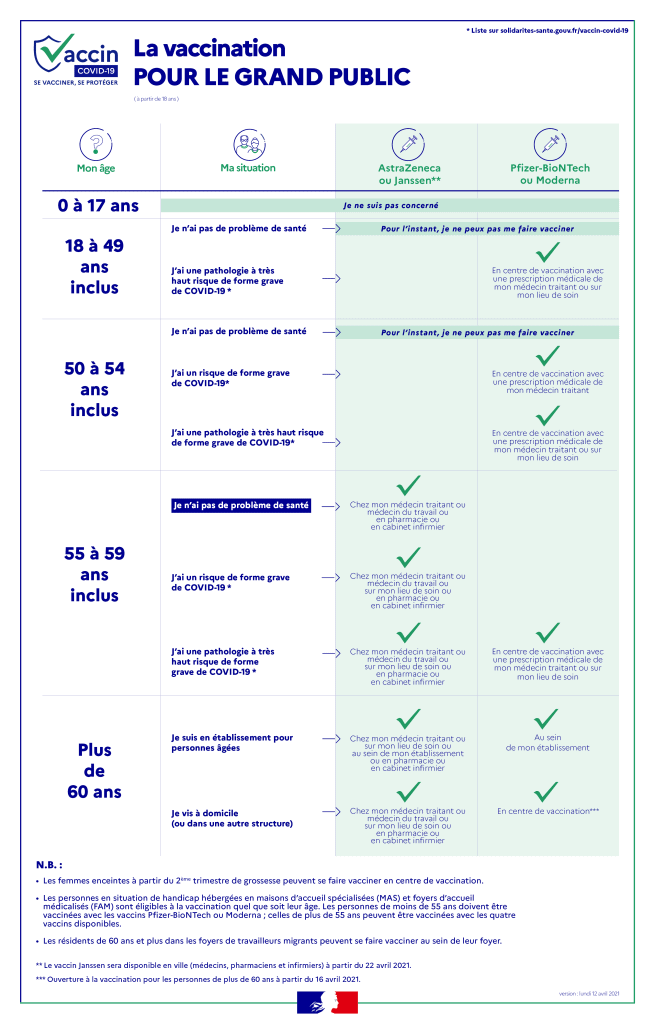 Tableau Vaccinal Ameli.fr