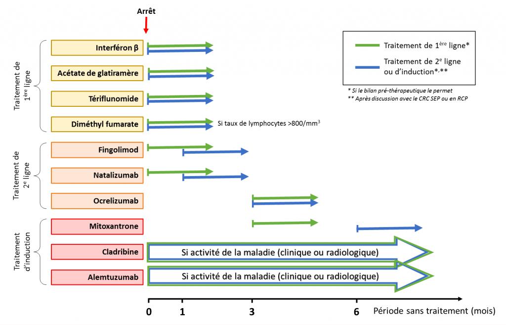 tableau sur le changement de traitement dans la SEP
